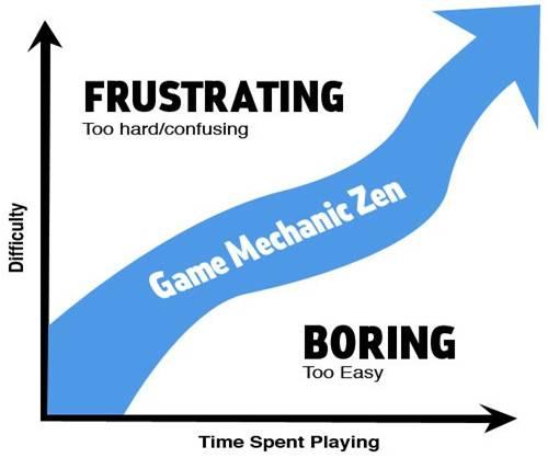 gamification mecanique du jeu
